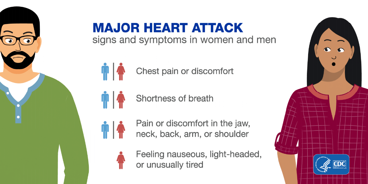 Major heart attack signs and symptoms in women and men: chest pain or discomfort; shortness of breath; pain or discomfort in the jaw, neck, back, arm, or shoulder; feeling nauseous, light-headed, or unusually tired.