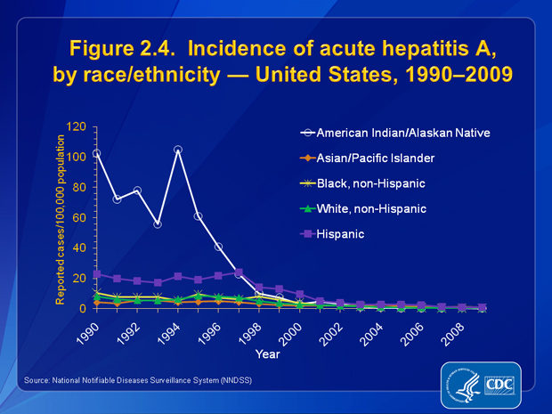 Figure 2.4.  From 1990 through 1996, rates of acute hepatitis A were highest among AI/ANs (>50 cases per 100,000 population); the lowest rate occurred among APIs (<6 cases per 100,000).  During 2003–2008, rates among AI/ANs were lower than or similar to those among persons in other races. The 2009 rate of hepatitis A among AI/ANs was the lowest ever recorded (0.3 per 100,000 population).  From 1990 through 2009, rates among Hispanics were higher than those among all other racial/ethnic populations. However, in 2009, the rate of hepatitis A among Hispanics was 0.8 cases per 100,000 population, the lowest rate ever recorded for this group.