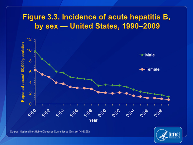 Figure 3.3. Incidence rates of acute hepatitis B decreased dramatically for both males and females from 1990 through 2009. Additionally, the gap in acute hepatitis B incidence rates between males and females narrowed over this period.  In 2009, the rate for males was approximately 1.6 times higher than that for females (1.36 cases and 0.84 cases per 100, 000 population, respectively).