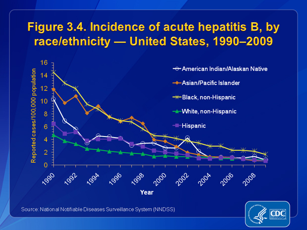Figure 3.4. From 1990 through 2009, rates for acute hepatitis B decreased for all race/ethnicity groups, except AI/ANs. During 1993–2003, AI/ANs experienced small spikes in rates that stabilized and closely matched rates of other racial/ethnic populations beginning in 2004. The incidence rate of acute hepatitis B was <4.25 cases per 100,000 population for all race/ethnic populations from 2002 through 2009. In 2009, the rate of acute hepatitis B was lowest for APIs and Hispanics (0.67 cases per 100,000 population for each group) and highest for non-Hispanic blacks (1.68 cases per 100,000 population).