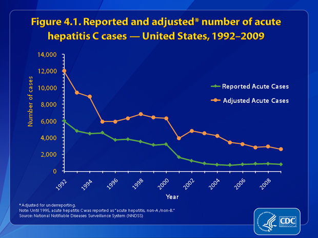 Figure 4.1.  The number of reported cases of acute hepatitis C decreased 87%, from 6,010 in 1992 to 781 in 2009. When adjusted for underreporting, the number of acute hepatitis C cases decreased 78.4%, from 12,010 in 1992 to 2,600 in 2009.