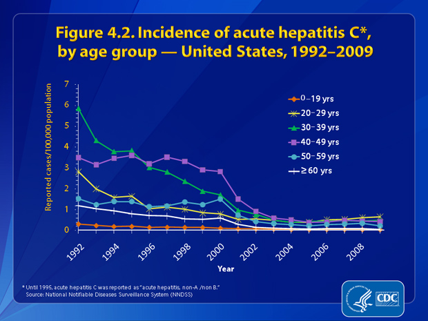 Figure 4.2.  From 1992 through 2002, incidence rates for acute hepatitis C decreased for all age groups (excluding the 0–19 year age group); rates remained fairly constant from 2002 through 2009.  In 2009, rates were highest among persons aged 20–29 years (0.7 cases per 100,000 population) and lowest among persons ≥60 years of age (0.04 cases per 100,000 population).