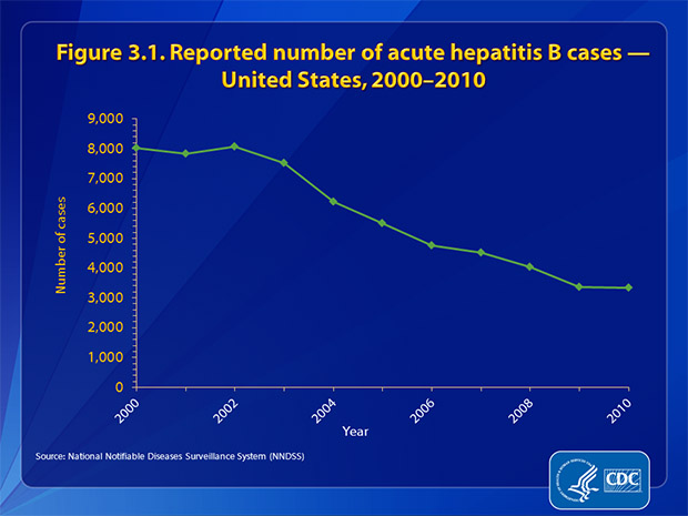 Figure 3.1.  The number of reported cases of acute hepatitis B decreased 58.3%, from 8,036 in 2000 to 3,350 in 2010.