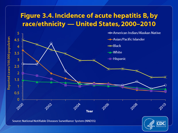 Figure 3.4. The incidence rate of acute hepatitis B was <4.3cases per 100,000 population for all race/ethnic populations from 2002 through 2010. In 2010, the rate of acute hepatitis B was lowest for APIs and Hispanics (0.6 cases per 100,000 population for each group) and highest for non-Hispanic blacks (1.7 cases per 100,000 population).