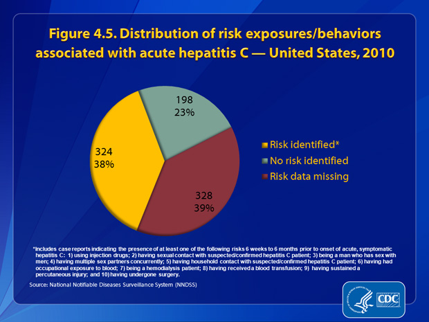 "Figure 4.5. Of the 850 case reports of acute hepatitis C received by CDC during 2010, 328 (39%) did not include a response (i.e., a ""yes"" or ""no"" response to any of the questions about risk behaviors and exposures) to enable assessment of risk behaviors or exposures. Of the 522 (61%) case reports that had complete information, 38% (n=198) indicated no risk behaviors/exposures for hepatitis C infection, and 62% (n=324) indicated at least one risk behavior/exposure for hepatitis C infection during the 6 weeks to 6 months prior to illness onset."