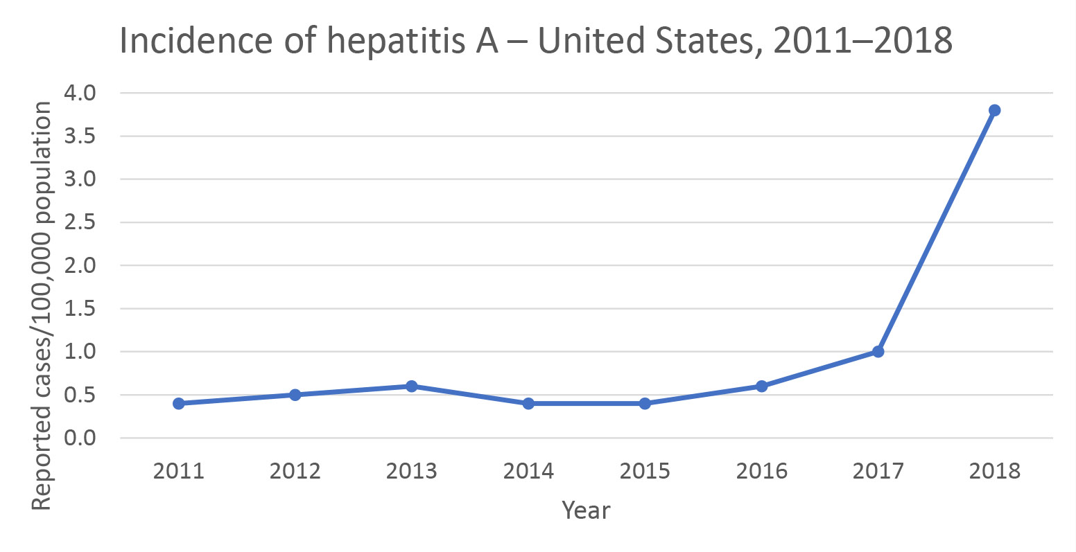 Incidence of hepatitis A - United States, 2011-2018. Line graph with years along the x axis and reported cases along the y axis.  Line is around 50,000 for years 2011-2016, increase to 100,000 in 2017 and around 380,000 in 2018.