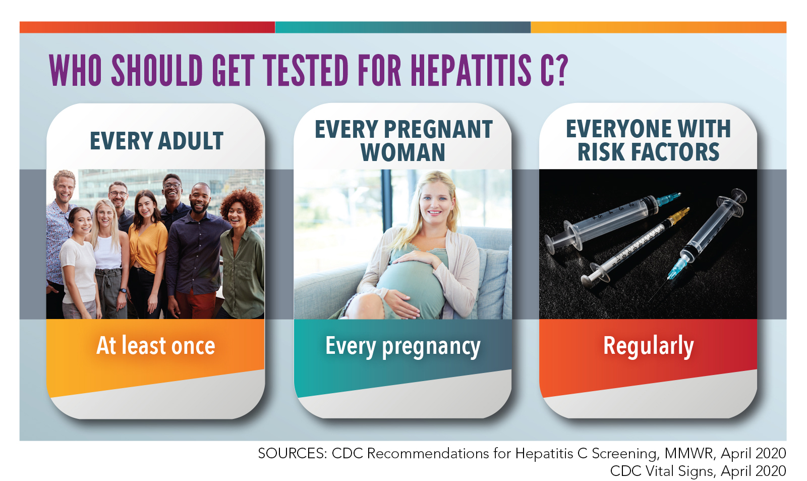 Who should get tested for hepatitis C? Every adult at least once. Every pregnant woman with every pregnancy. Everyone with risk factors regularly.