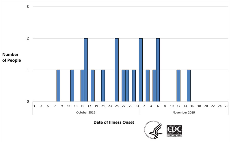 Chart with date of illness Onset along the x axis, dates starting  October 13, 2019. Along the y axis is number of people