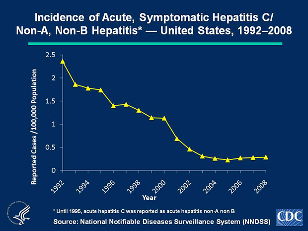 Slide 1c No hepatitis C vaccine exists. In 2008, a total of 878 acute, symptomatic cases of hepatitis C/Non-A, Non-B hepatitis were reported nationwide. The overall incidence rate for hepatitis C/Non-A, Non-B hepatitis virus remained stable at 0.3 cases per 100,000 population.