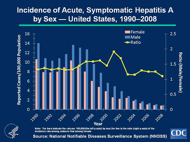 Slide 4a Historically, rates of acute, symptomatic hepatitis A have been higher among males than females; during 1996-2002, the difference in the sex-specific rates increased until nearly 2 male cases were observed for every female case. However, since 2006, overall rates have declined more among males than among females. In 2008, incidence among males was 0.9 cases per 100,000 population, compared with 0.8 cases per 100,000 population among females.