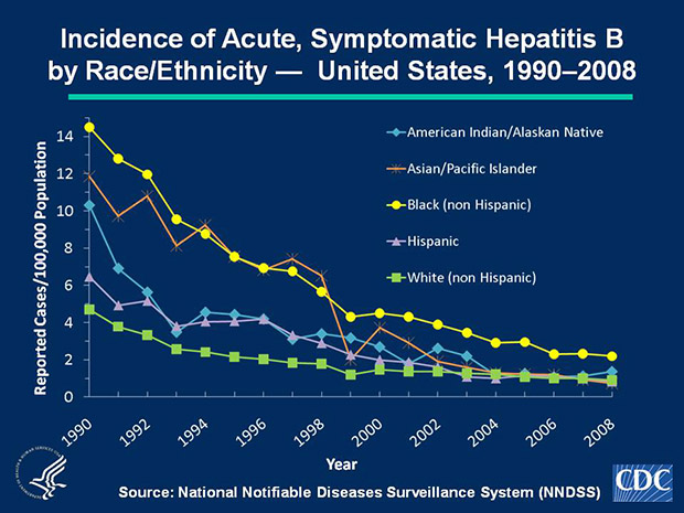 Slide 5b Historically, acute, symptomatic hepatitis B rates have differed by race; the highest rates occurred among non-Hispanic blacks and Asian/Pacific Islanders (APIs). In 2008, the rate of acute, symptomatic hepatitis B was highest for non-Hispanic blacks (2.2 cases per 100,000 population). The downward trend among APIs continued, and the rate for this population in 2008 (0.7 cases per 100,000 population) was similar to that for Hispanics (0.8 cases per 100,000 population) and non-Hispanic whites (0.9 cases per 100,000 population).