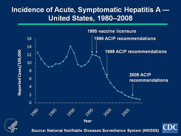 Slide 1a Hepatitis A vaccine was licensed in 1995 and the Advisory Committee on Immunization Practices (ACIP) made hepatitis A vaccination recommendations in 1996, 1999, and 2006. In 2008, a total of 2,585 acute, symptomatic cases of hepatitis A were reported. The national incidence rate of 0.9 per 100,000 population was the lowest ever recorded.
