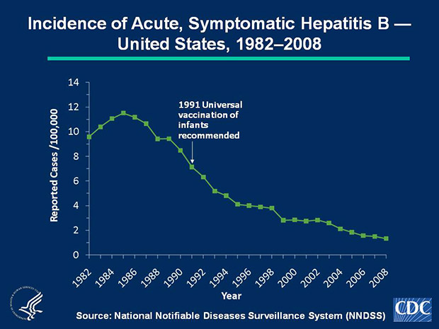 Slide 1b Hepatitis B vaccine was licensed in 1981 and in 1991 a comprehensive strategy by the Advisory Committee on Immunization Practices (ACIP) was recommended for the elimination of hepatitis B virus transmission in the United States. In 2008, a total of 4,033 acute, symptomatic cases of hepatitis B were reported nationwide. The 2008 national incidence rate of 1.3 cases per 100,000 population was the lowest ever recorded.