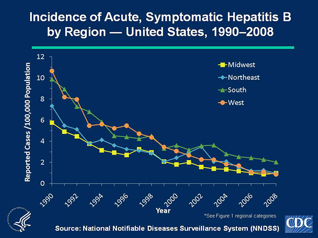 Slide 2a Historically, hepatitis B rates have varied geographically. Higher rates were reported in the western and southern regions of the United States. During 2000-2008, rates in the South have been higher than in other regions of the United States.
