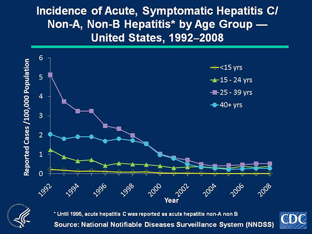 Slide 2c Since 2003, acute, symptomatic hepatitis C/Non-A, Non-B hepatitis rates have plateaued within all age groups. In 2008, rates increased slightly among persons aged 15-24 years (0.4 cases per 100,000 population) and were highest for persons aged 25-39 years (0.5 cases per 100,000 population). Few cases were reported among persons aged < 15 years.
