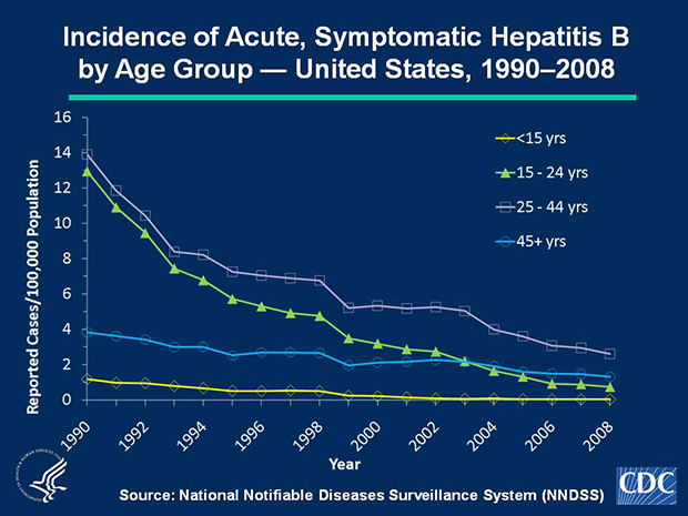 Slide 3b Historically, acute, symptomatic hepatitis B rates have differed by age; the highest rates were observed among persons aged 15-44 years; the lowest rates were among persons aged < 15 years. In 2008, rates were highest for persons aged 25-44 years (2.6 cases per 100,000 population); the lowest rates were among children < 15 years (0.02 cases per 100,000 population).