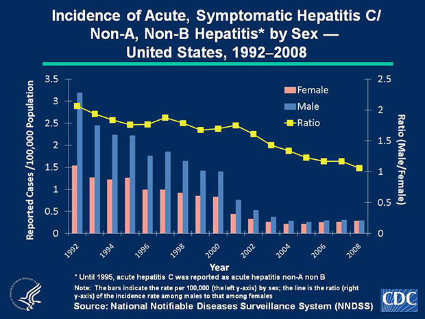 Slide 3c Historically, rates of acute, symptomatic hepatitis C/Non-A, Non-B hepatitis have been higher among males than females. Since 2002, the male-to-female ratio of rates has declined and was nearly 1 in 2008. In 2008, incidence among males and females was 0.3 cases per 100,000 population.