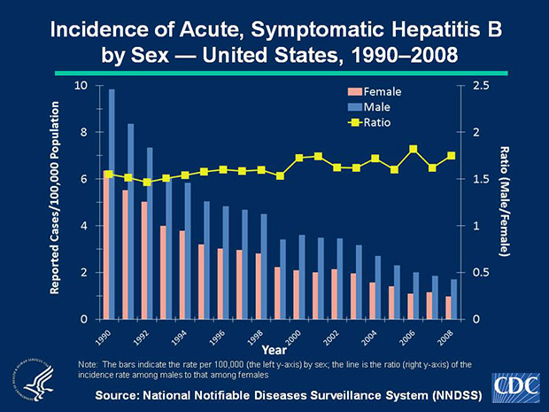 Slide 4b Historically, rates of acute, symptomatic hepatitis B have been higher among males than females. During 1990-2008, the male-to-female ratio of rates remained stable (1.5-1.8). In 2008, the rate for males was approximately 1.8 times higher than for females. In 2008, incidence among males was 1.7cases per 100,000 population, compared with 1.0 cases per 100,000 population among females.