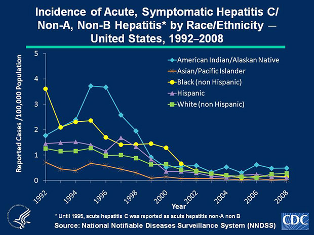 Slide 4c In 2008, acute, symptomatic hepatitis C/Non-A, Non-B hepatitis rates were highest among American Indian/Alaskan Natives (0.5 cases per 100,000 population) and lowest among Asian/Pacific Islanders (0.04 cases per 100,000 population).