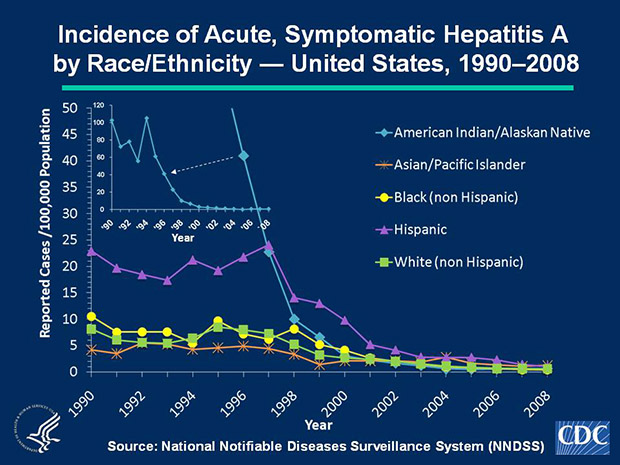 Slide 5a Historically, acute, symptomatic hepatitis A rates have differed by race; the highest rates occurred among American Indian/Alaska Natives (AI/ANs), and the lowest rates among Asian/Pacific Islanders (APIs). However, rates among AI/ANs, which were >60 cases per 100,000 population before 1996, have decreased dramatically; during 2003-2008, rates among AI/ANs were lower than or similar to other races. In 2008, the rate for AI/ANs was 0.6 cases per 100,000 population. Historically, acute, symptomatic hepatitis A rates also have differed by ethnicity; rates among Hispanics were consistently higher compared to non-Hispanics. In 2008, the rate for Hispanics was 1.0 cases per 100,000 population, the lowest rate ever recorded.