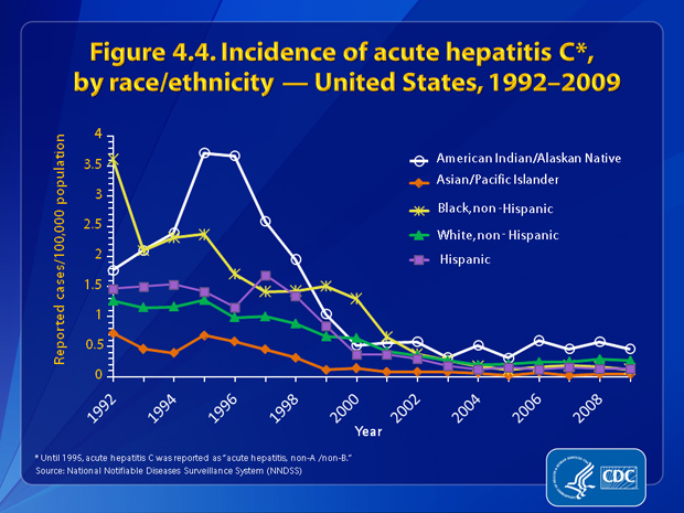 Figure 4.4. Rates for acute hepatitis C decreased for all racial/ethnic populations from 1992 through 2009. During 2002–2009, the incidence rate of acute hepatitis C remained below 0.5 cases per 100,000 for all racial/ethnic populations except AI/ANs. In 2009 the rate for hepatitis C was lowest among APIs (0.04 case per 100,000 population) and highest among AI/ANs (0.46 case per 100,000 population).