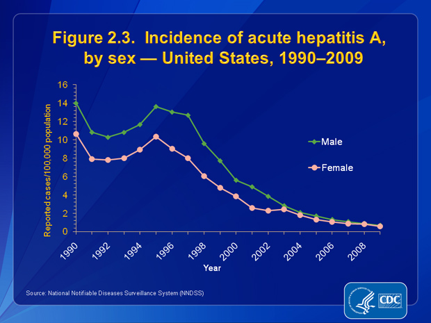 Figure 2.3. From 1990 through 2002, rates of acute hepatitis A were higher among males than females. The ratio of male to female rates increased from 1.3 in 1990 to 1.9 in 2001; however, from 2006 through 2009, overall rates declined more among males than among females. In 2009, incidence rates among males (0.7 cases per 100,000 population) were similar to those among females (0.6 cases per 100,000 population). The peak in acute hepatitis A cases observed for both males and females in 1995 was the last of cyclical peaks that occurred in the United States before availability and use of hepatitis A vaccine.