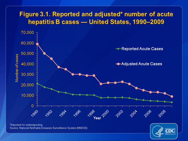 Figure 3.1. The number of reported cases of acute hepatitis B decreased 84.2%, from 21,277 in 1990 to 3,371 in 2009. When adjusted for underreporting, the number of acute hepatitis B cases decreased 84.8%, from 59,000 in 1990 to 9,000 in 2009.