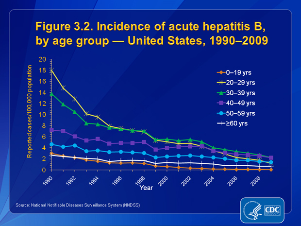 Figure 3.2. From 1990 through 2009, incidence rates for acute hepatitis B decreased for all age groups; the greatest declines occurred in the 20–29 and 30–39 year age groups. In 2009, the highest rates were among persons aged 30–39 years (2.28 cases/100,000 population), and the lowest were among adolescents and children aged <19 years (0.06 cases/100,000 population).