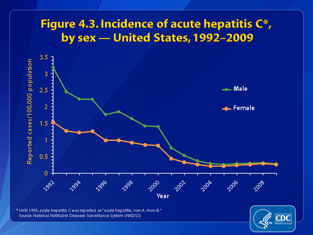 Figure 4.3. Incidence rates of acute hepatitis C decreased dramatically for both males and females from 1992 through 2004 and remained fairly constant from 2005 through 2009. Rates for males declined faster than rates for females and by 2004, the rates were nearly equal. In 2009, rates for males and females were both estimated at 0.3 cases per 100,000 population.