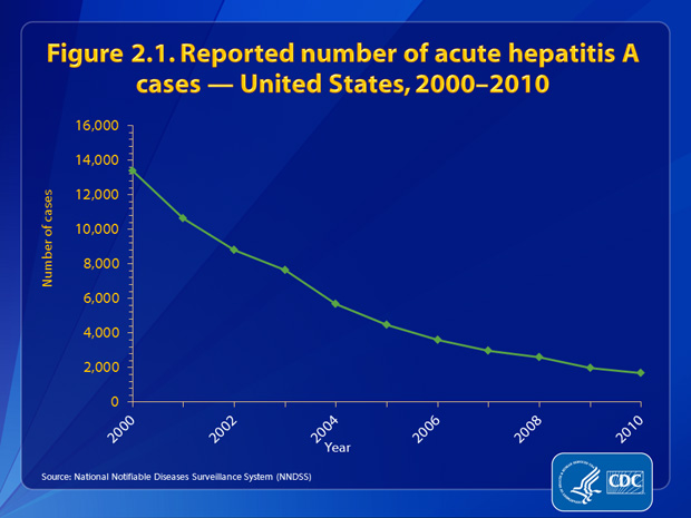 Figure 2.1. The number of reported cases of acute hepatitis A declined by approximately 88%, from 13,397 in 2000 to 1,670 in 2010.