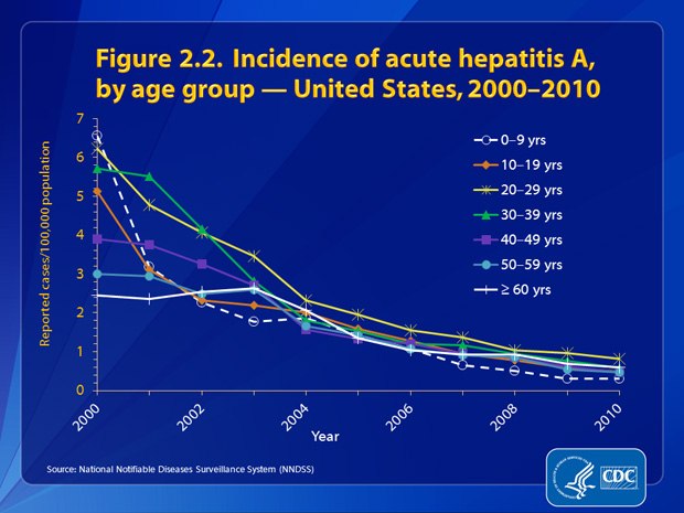 Figure 2.2. Rates of acute hepatitis A declined for all age groups between 2000 and 2010. Rates were similar and low among persons in all age groups in 2010(<1.0 cases per 100,000 population; range: 0.31–0.81). In 2010, rates were highest for persons aged 20–29 years (0.81 cases per 100,000 population); the lowest rates were among children aged <9 years (0.31 cases per 100,000 population).