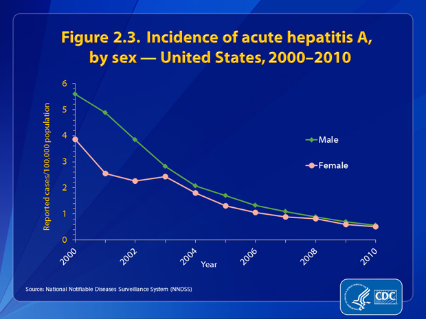 Figure 2.3. Through 2002, rates of acute hepatitis A were higher among males than females. Since 2003, the rates of acute hepatitis A have been similar between males and females. In 2010, the incidence rate among males (0.6 cases per 100,000 population) was similar to that among females (0.5 cases per 100,000 population).