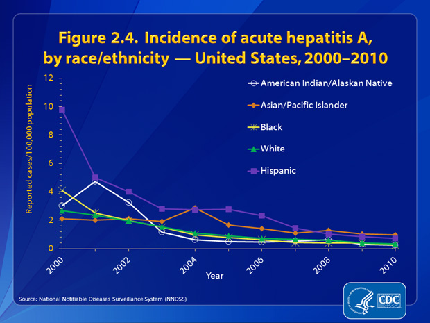 Figure 2.4. During 2003–2008, rates of acute hepatitis A among AI/ANs were lower than or similar to those among persons in other races. The 2010 rate among AI/ANs was the lowest recorded (0.23 per 100,000 population). Through 2010, rates among Hispanics were generally higher than those of other racial/ethnic populations. However, in 2010, the rate of hepatitis A among Hispanics was 0.70 cases per 100,000 population, the lowest rate recorded for this group. Although rates of acute hepatitis A among Asian/Pacific Islanders has continued to decline, this group has had the highest rate for the past 3 years.