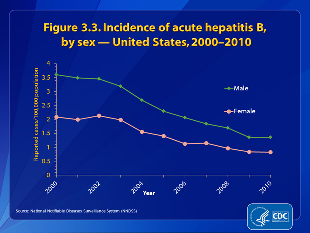 Figure 3.3. Incidence rates of acute hepatitis B decreased for both males and females from 2000 through 2010. Additionally, the gap in acute hepatitis B incidence rates between males and females narrowed over this period. In 2010, the rate for males was approximately 1.6 times higher than that for females (1.36 cases and 0.83 cases per 100, 000 population, respectively).