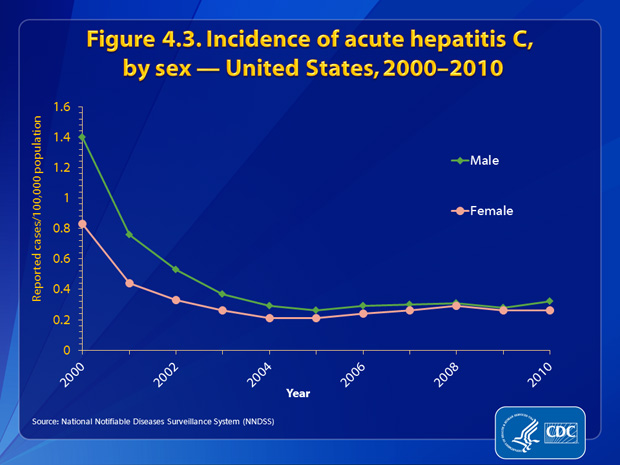 Figure 4.3. Incidence rates of acute hepatitis C decreased dramatically for both males and females through 2003 and remained fairly constant from 2004 through 2010. Rates for males declined faster than rates for females and by 2004, the rates were nearly equal. In 2010, rates for males and females were both estimated at 0.3 cases per 100,000 population.