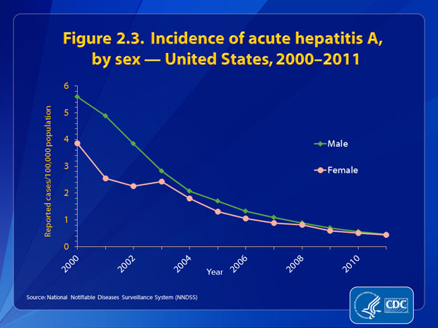Figure 2.3. Through 2007, rates of acute hepatitis A were higher among males than females. Since 2003, the rate of acute hepatitis A among males has decreased to become similar to that in females. In 2011, the incidence rate among males (0.5 cases per 100,000 population) was similar to that among females (0.4 cases per 100,000 population).