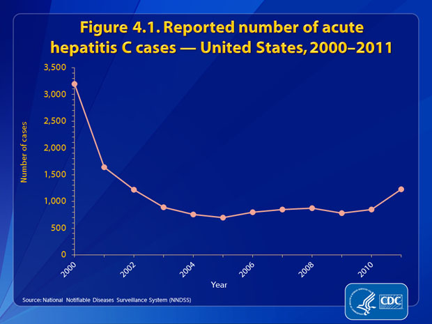 Figure 4.1. The number of reported cases of acute hepatitis C declined rapidly until 2003 and remained steady until 2010. For 2011, there was a 45% increase in hepatitis C cases. There were 1,229 cases in 2011.