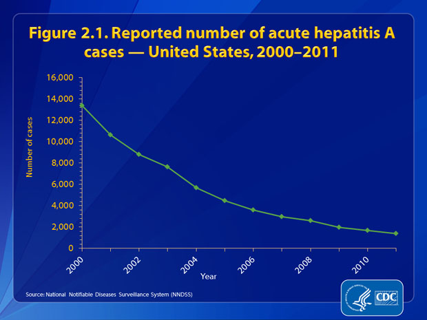 Figure 2.1. The number of reported cases of acute hepatitis A declined by 90%, from 13,397 in 2000 to 1,398 in 2011.