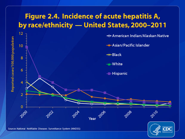 Figure 2.4. Through 2007, rates among Hispanics were generally higher than those of other racial/ethnic populations. However, in 2011, the rate of hepatitis A among Hispanics was 0.53 cases per 100,000 population, the lowest rate recorded for this group. Although rates of acute hepatitis A among Asian/Pacific Islanders have continued to decline, this group has had the highest rate for the past 4 years and a rate of 0.84 per 100,000 population in 2011. During the past 10 years, there has been little difference between the rates of acute hepatitis A among white non-Hispanics and black non-Hispanics. The 2011 rates for these groups were 0.29 and 0.27 cases per 100,000 population, respectively.