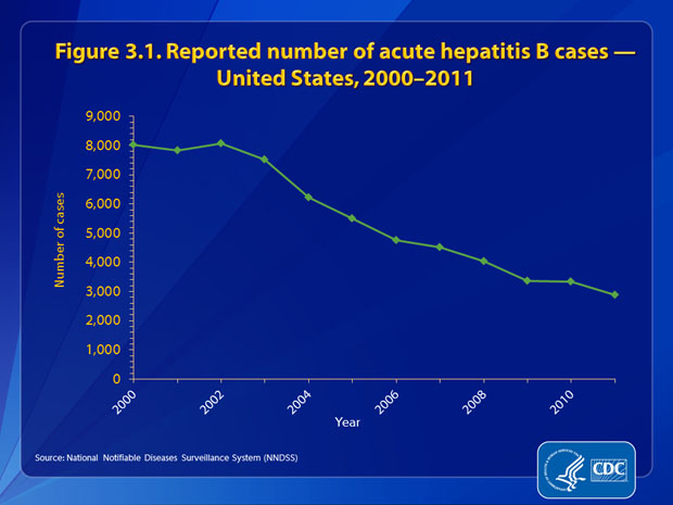 Figure 3.1. The number of reported cases of acute hepatitis B decreased 64%, from 8,036 in 2000 to 2,890 in 2011.