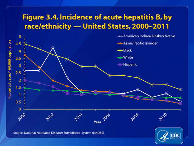 Figure 3.4. The incidence rate of acute hepatitis B was < 1.5 cases per 100,000 population for all race/ethnic populations except Black non-Hispanics from 2007 through 2011. In 2011, the rate of acute hepatitis B was lowest for Asian/Pacific Islanders and Hispanics (0.4 cases per 100,000 population for each group) and highest for Black non-Hispanics (1.4 cases per 100,000 population).