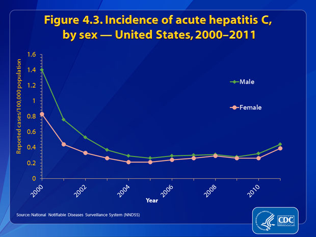 Figure 4.3. Incidence rates of acute hepatitis C decreased dramatically for both males and females through 2003 and remained fairly constant from 2004 through 2010. In 2011, rates for males and females increased and were both estimated at 0.4 cases per 100,000 population.