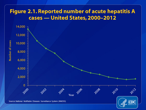 Figure 2.1. Reported number of acute hepatitis A cases — United States, 2000-2012 •	The number of reported cases of acute hepatitis A declined by 88%, from 13,397 in 2000 to 1,562 in 2012.