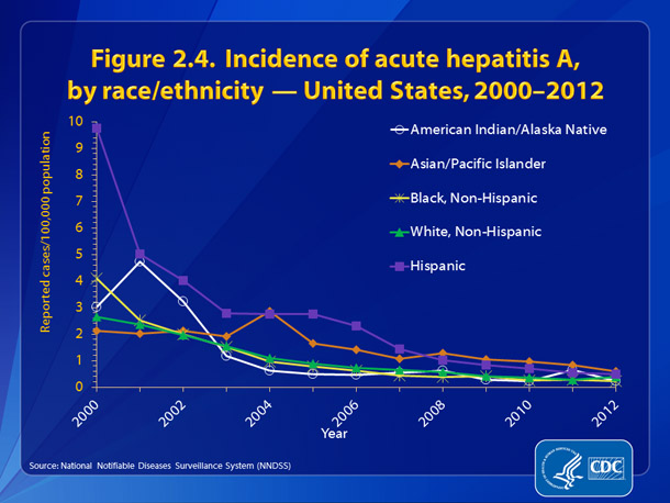 Figure 2.4.  	Incidence of acute, hepatitis A, by race/ethnicity — United States, 2000-2012 •	From 2000-2007, rates of hepatitis A among Hispanics were generally higher than those of other racial/ethnic populations.