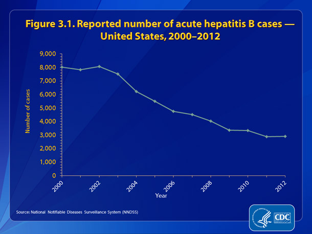 Figure 3.1. Reported number of acute hepatitis B cases — United States, 2000-2012 •	The number of reported cases of acute hepatitis B decreased 64%, from 8,036 in 2000 to 2,895 in 2012.