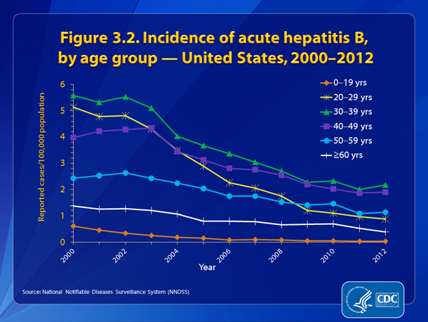 Figure 3.2. 	Incidence of acute hepatitis B, by age group — United States, 2000-2012 •	Declines in reported cases of hepatitis B were observed in all age groups.