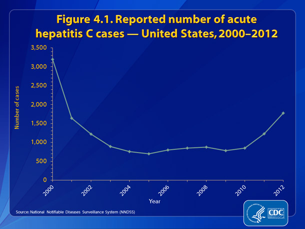 Figure 4.1. Reported number of acute hepatitis hepatitis C cases — United States, 2000-2012  •	The number of reported cases of acute hepatitis C declined rapidly until 2003 and remained steady until 2010.  However, from 2010 to 2011 there was a 45% increase in the number of reported hepatitis C (from 850 to 1,229 cases) and another 45% increase from 2011 to 2012 (from 1,229 to 1,778 cases), representing a 75% increase from 2010-2012.