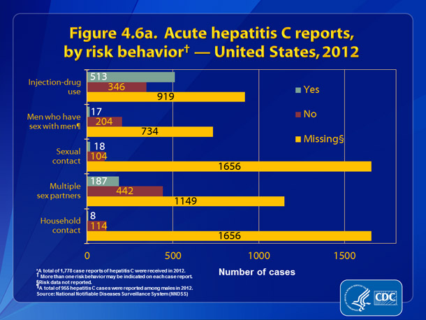 Figure 4.6a. Acute hepatitis C reports, by risk behavior — United States, 2012.  Figure 4.6a presents patient engagement in selected risk behaviors and exposures during the incubation period, 2 weeks to 6 months prior to onset of symptoms.