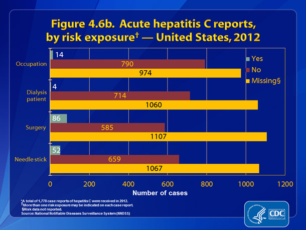 Figure 4.6b. Acute hepatitis C reports, by risk exposure — United States, 2012.  Figure 4.6b presents patient engagement in selected exposures during the incubation period, 2 weeks to 6 months prior to onset of symptoms.