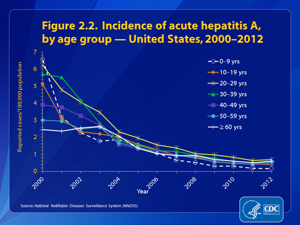 Figure 2.2. Incidence of acute, hepatitis A, by age group — United States, 2000-2012 • Rates of acute hepatitis A declined for all age groups from 2000-2012.